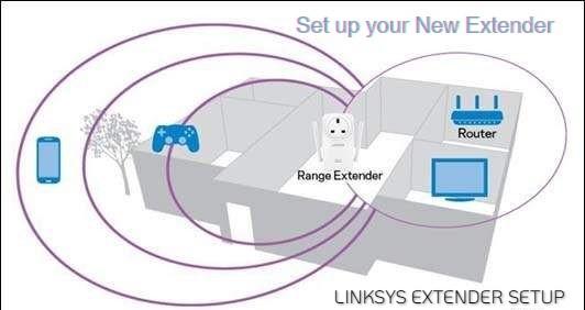 Linksys Extender Setup Installation